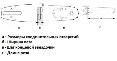 Габаритные размеры цепи для бензопилы
