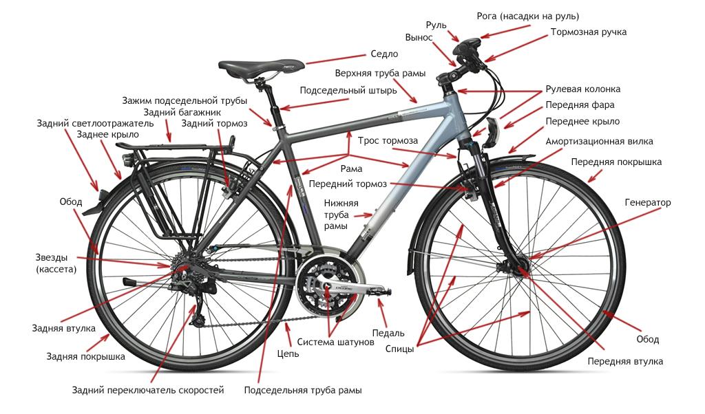Велосипеды Дискавери